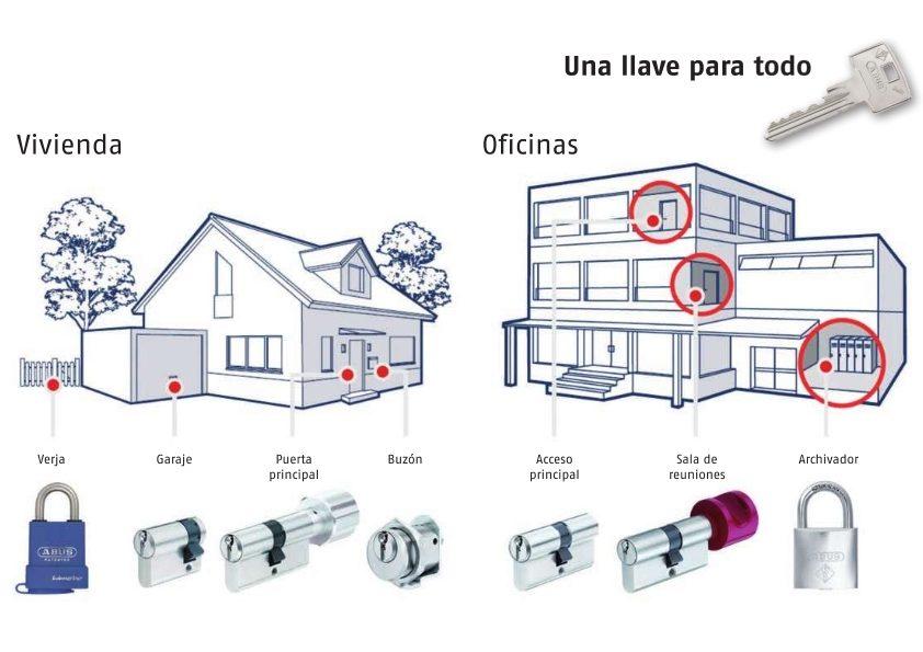 www.cerrajerosdsc.com